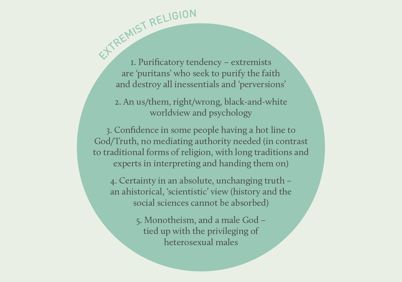 extremist religion